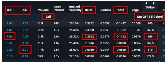 Using Delta to Help a Credit Spread - Traders Exclusive - Market